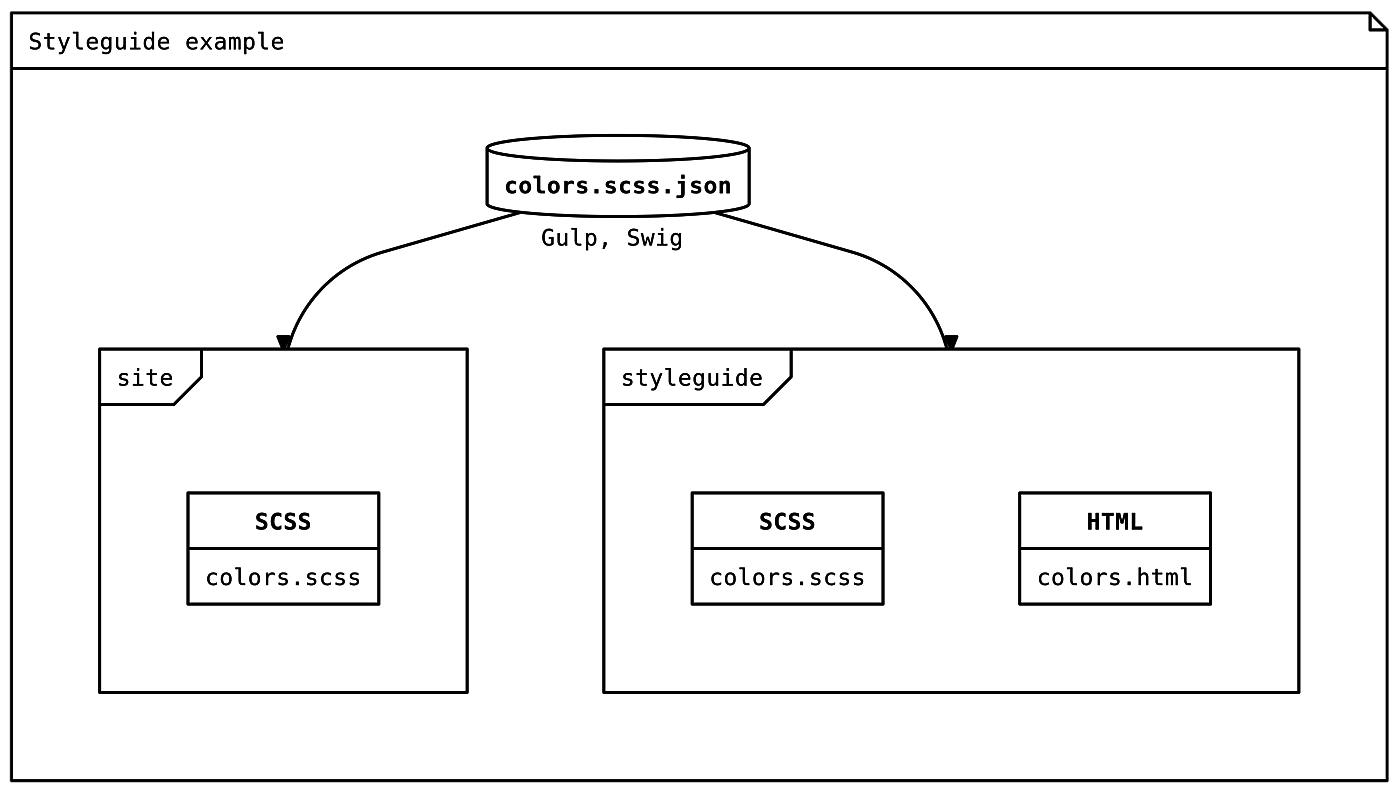 Styleguide colors example