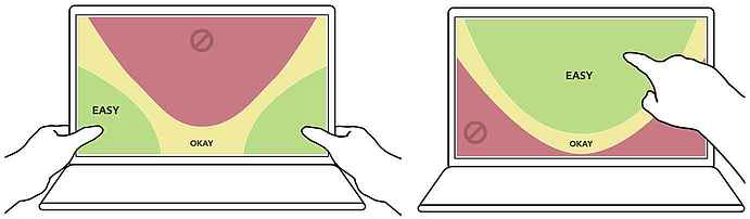 Thumbs for touch laptops, from <a href='http://alistapart.com/article/how-we-hold-our-gadgets'>A List Apart</a>